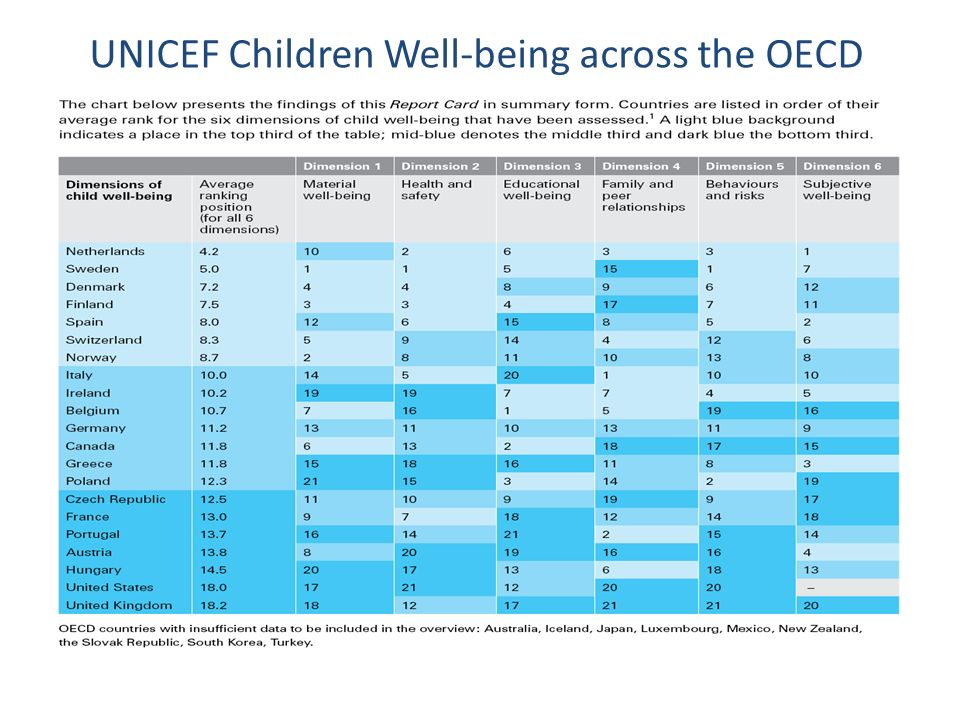 UNICEF Children Well-being across the OECD
