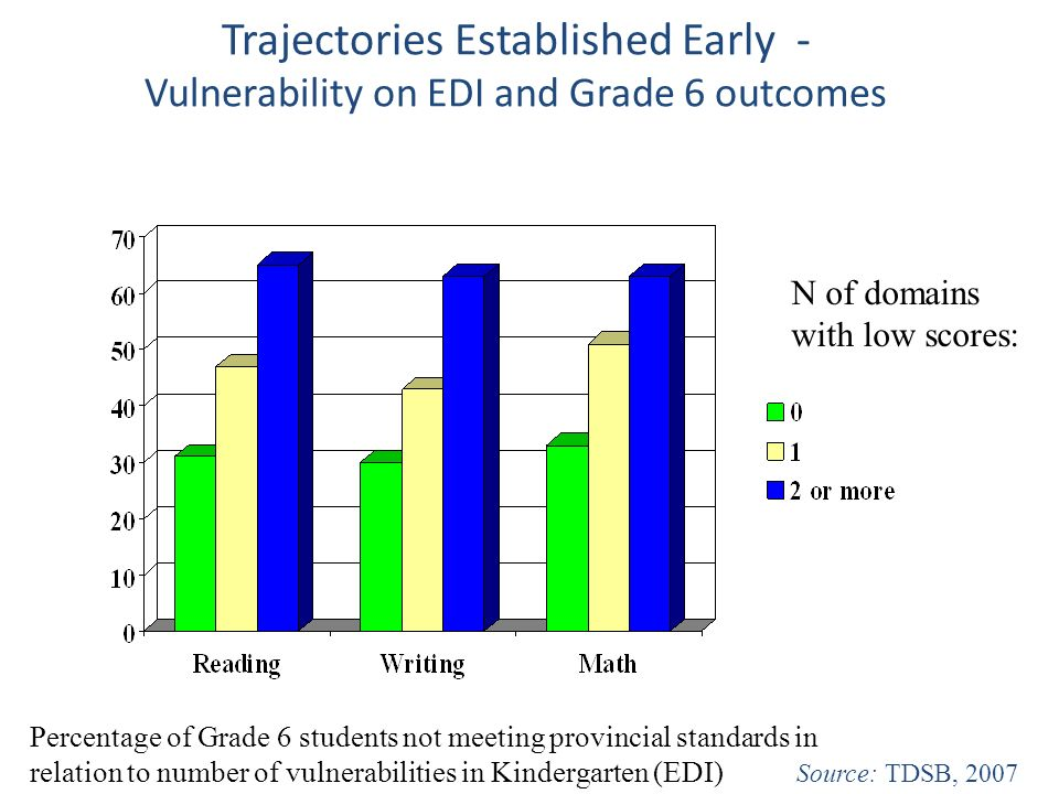 Trajectories Established Early - Vulnerability on EDI and Grade 6 outcomes