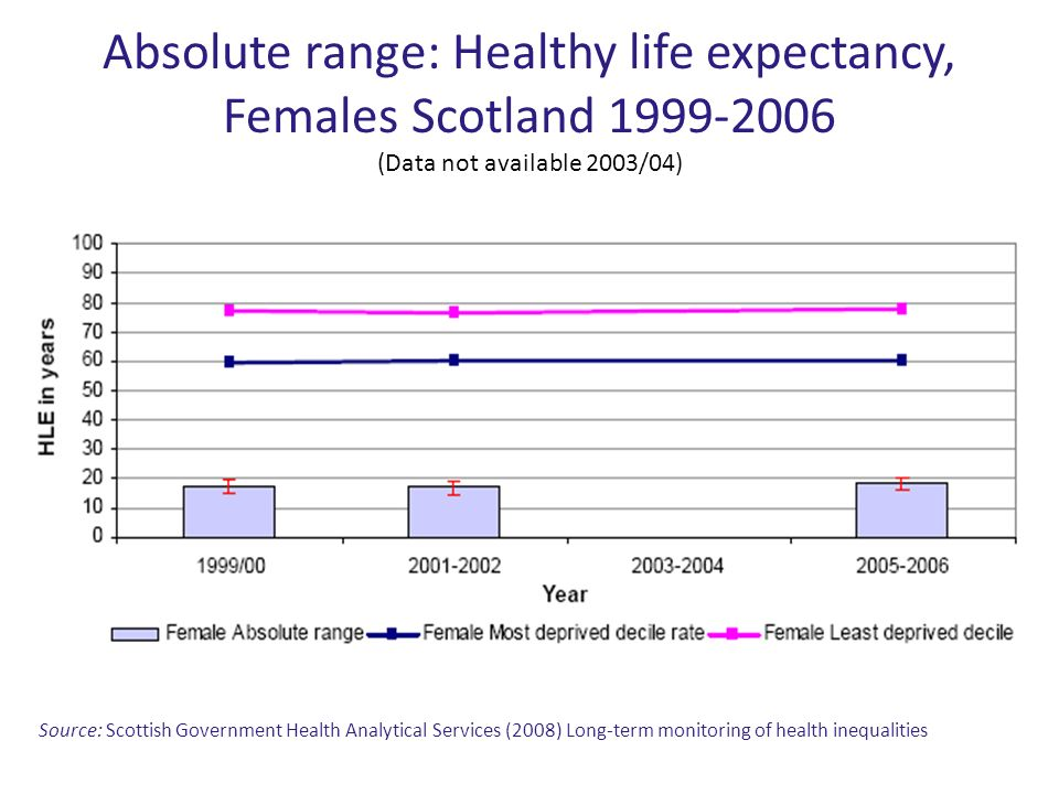 Absolute range: Healthy life expectancy, Females Scotland (Data not available 2003/04)