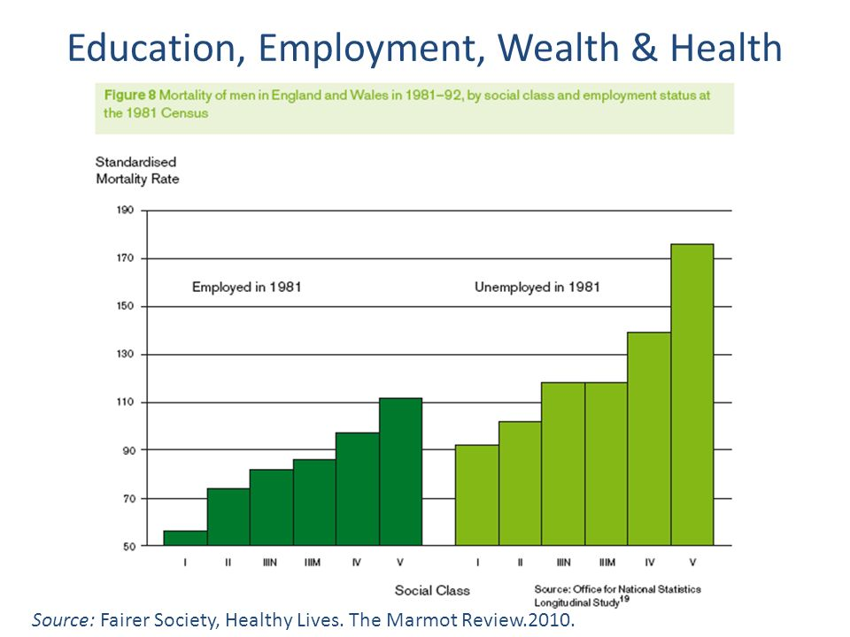 Education, Employment, Wealth & Health