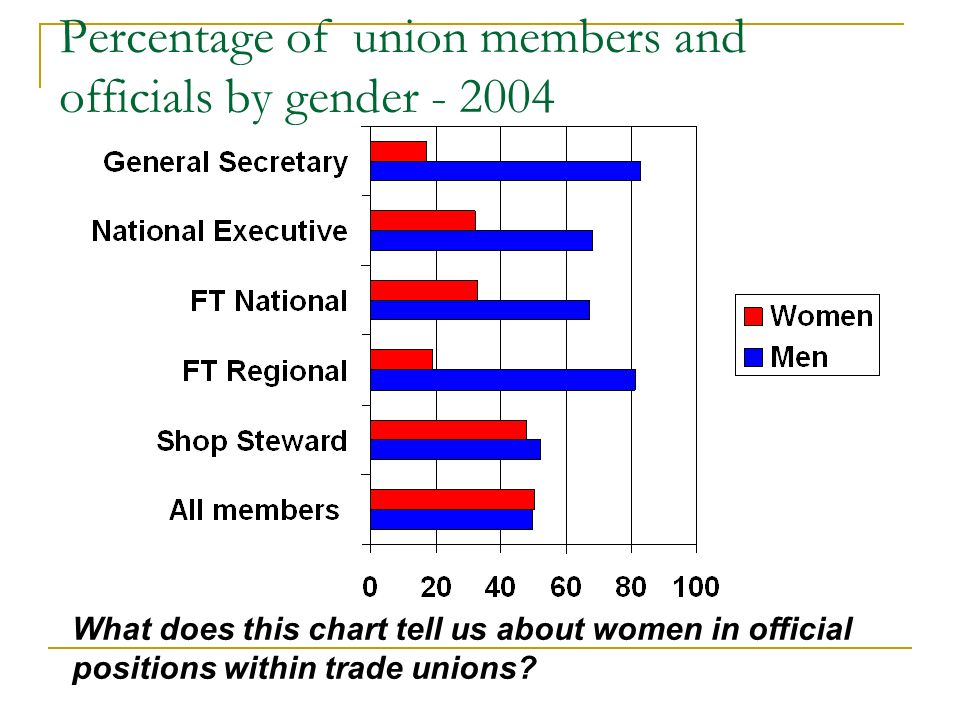 Percentage of union members and officials by gender