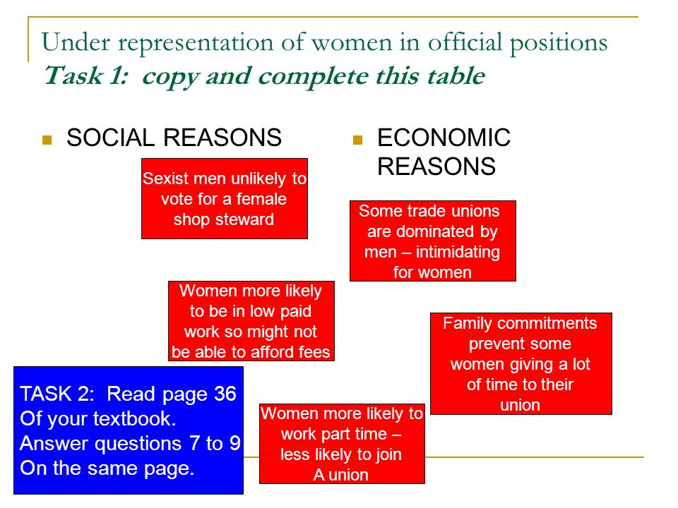 Under representation of women in official positions Task 1: copy and complete this table