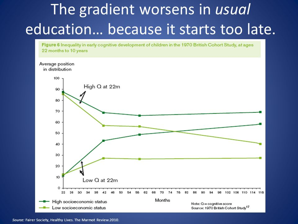 The gradient worsens in usual education… because it starts too late.