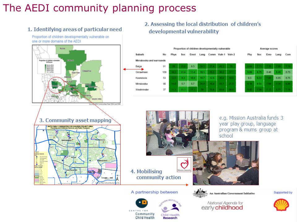 The AEDI community planning process