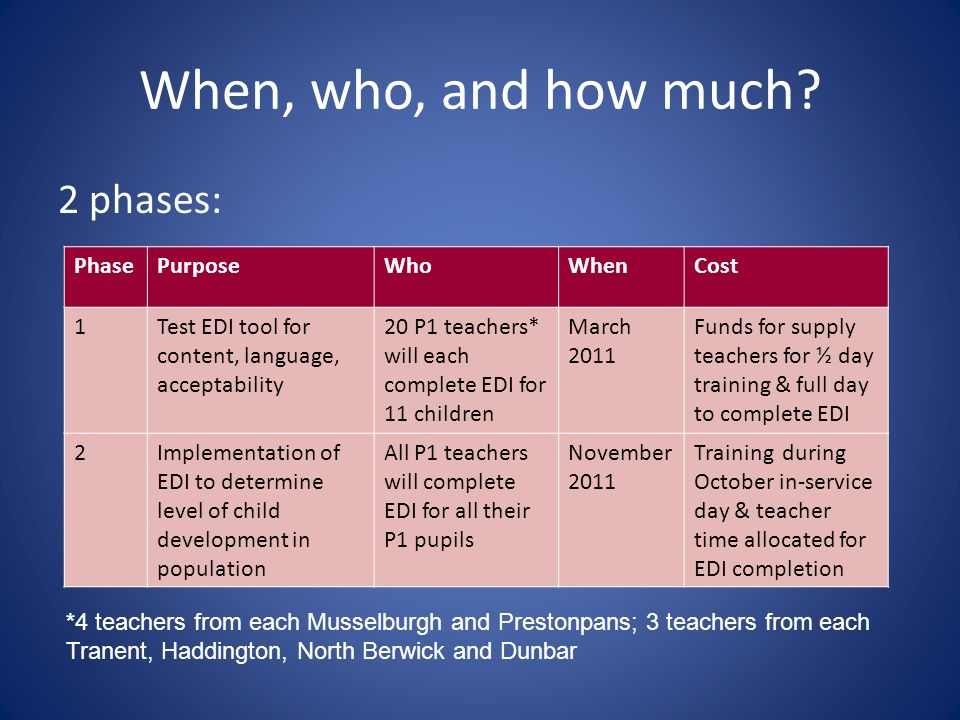 When, who, and how much 2 phases: Phase Purpose Who When Cost 1