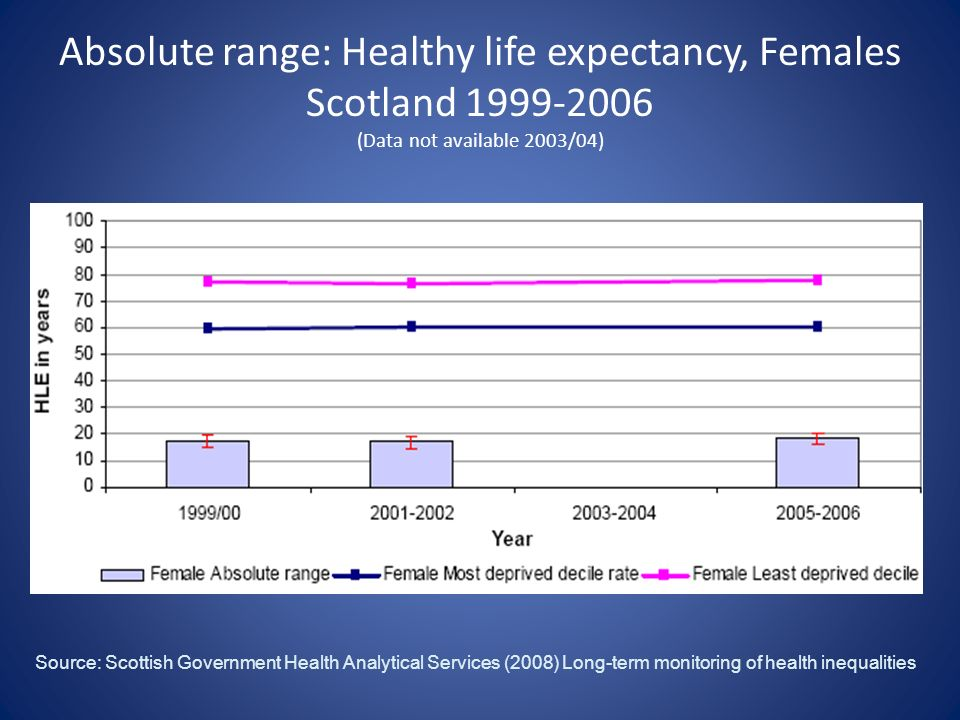 Absolute range: Healthy life expectancy, Females Scotland 1999-2006 (Data not available 2003/04)