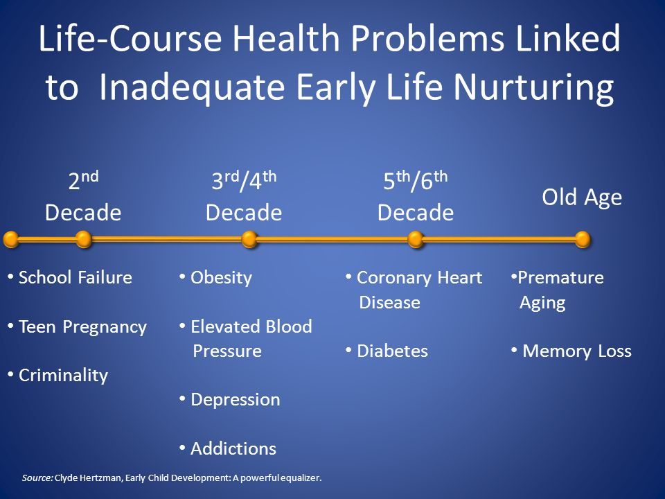 Life-Course Health Problems Linked to Inadequate Early Life Nurturing