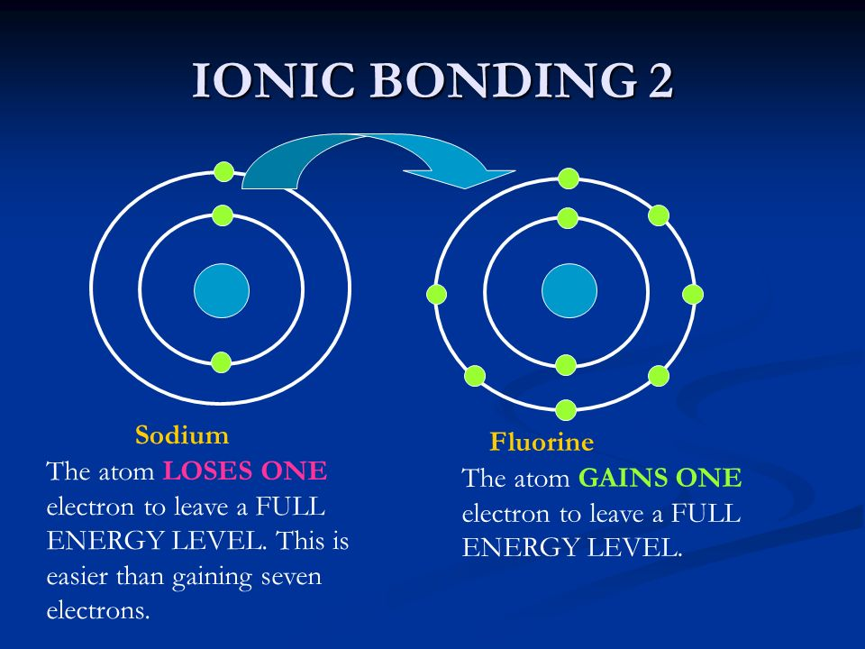 IONIC BONDING 2 Sodium Fluorine