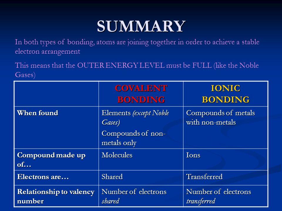 SUMMARY COVALENT BONDING IONIC BONDING