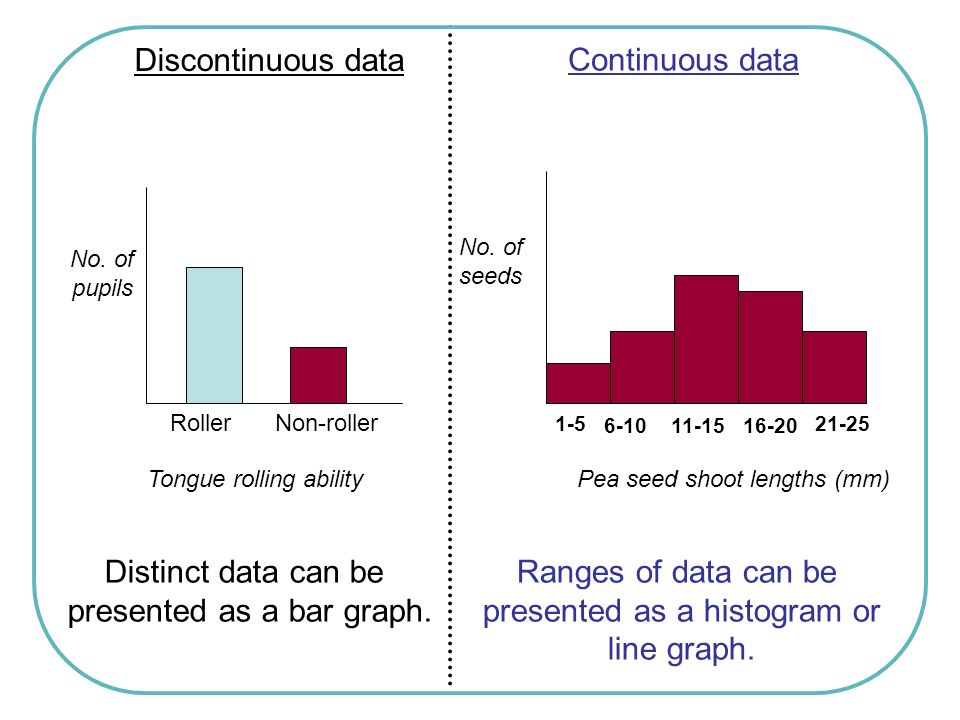 presented as a bar graph. Ranges of data can be