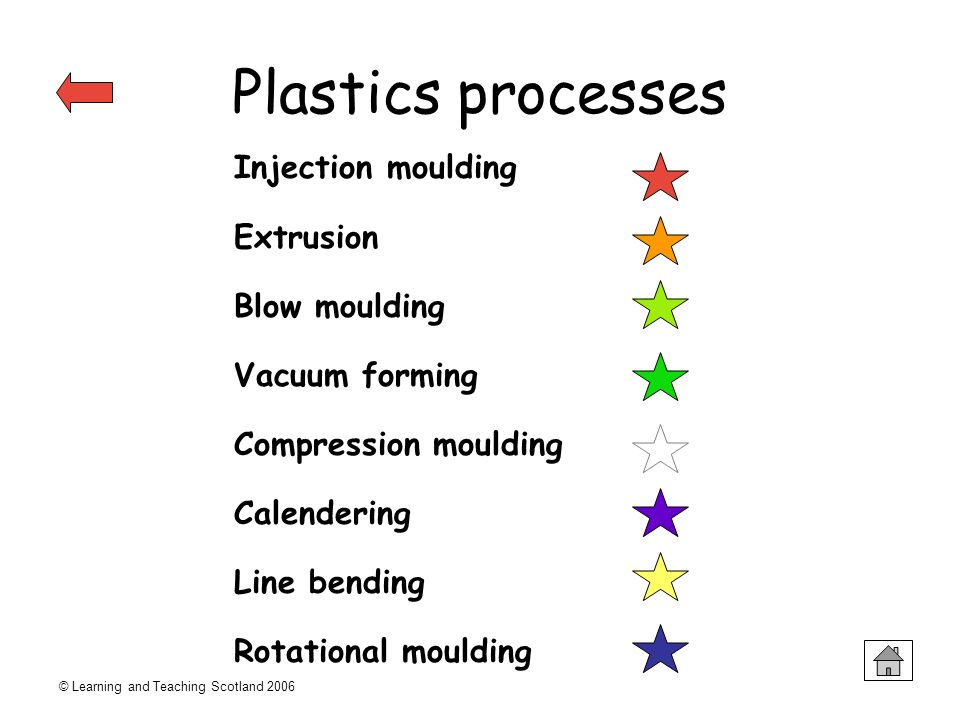 Plastics processes Injection moulding Extrusion Blow moulding