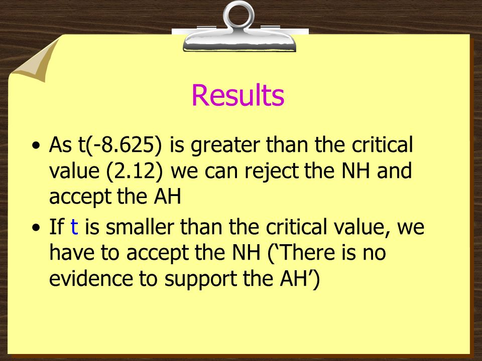 Results As t(-8.625) is greater than the critical value (2.12) we can reject the NH and accept the AH.