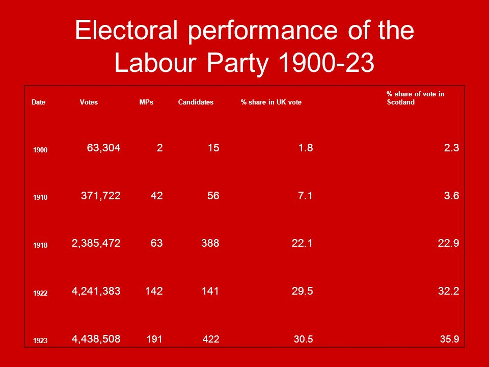 Electoral performance of the Labour Party 1900-23