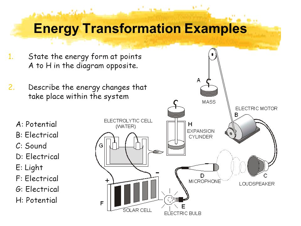 examples of energy transformation Get answers to your energy questions like what are 4 examples of energy transformation from bookragscom.