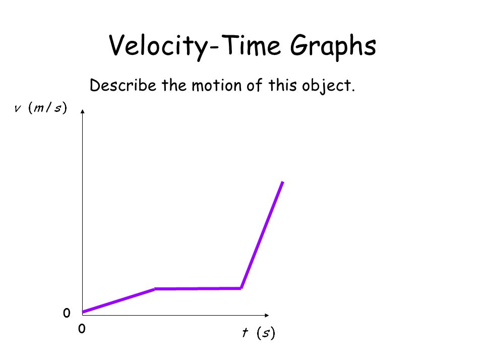 Velocity-Time Graphs Describe the motion of this object.