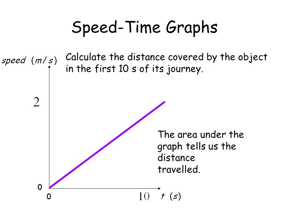Speed-Time Graphs Calculate the distance covered by the object