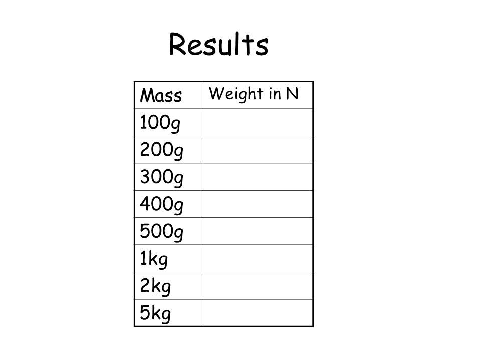 Results Mass Weight in N 100g 200g 300g 400g 500g 1kg 2kg 5kg