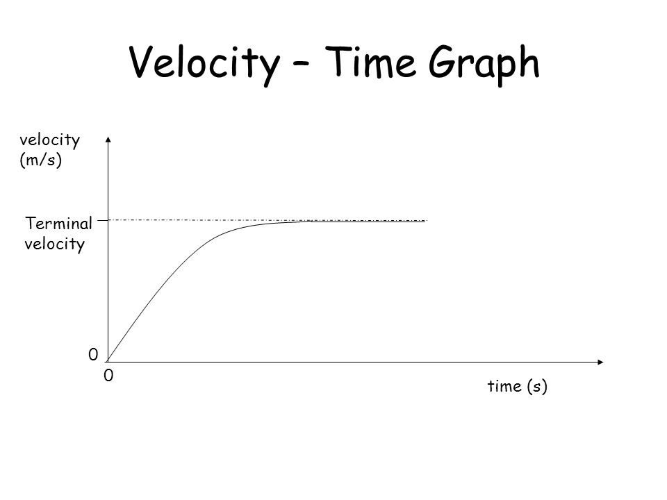 Velocity – Time Graph velocity (m/s) Terminal velocity time (s)