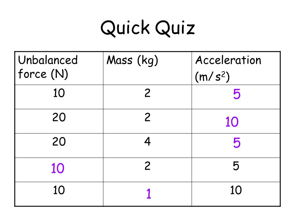 Quick Quiz 5 10 5 10 1 Unbalanced force (N) Mass (kg) Acceleration