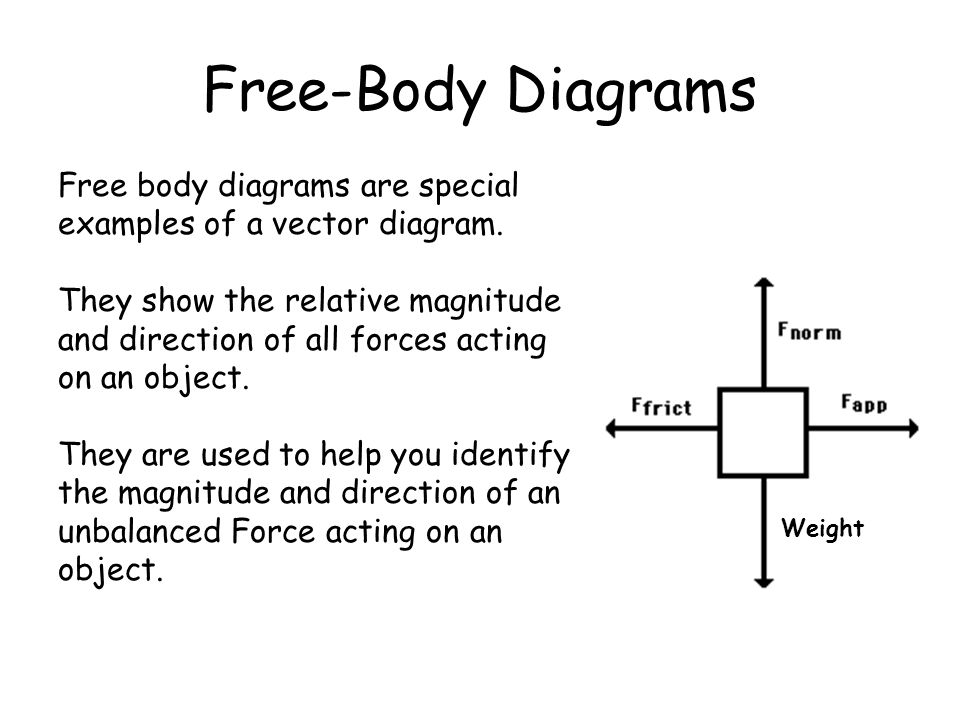 Free-Body Diagrams Free body diagrams are special