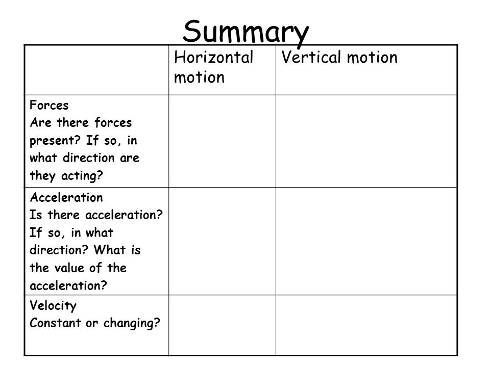Summary Horizontal motion Vertical motion Forces Are there forces