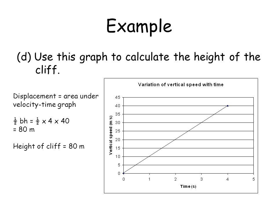 Example (d) Use this graph to calculate the height of the cliff.