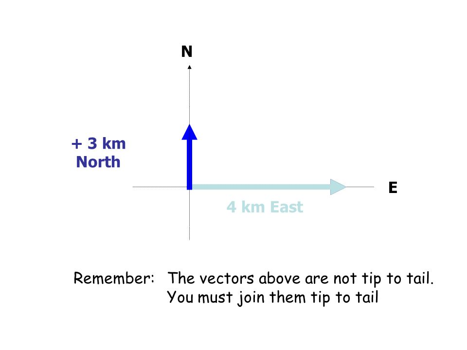 N + 3 km North. E. 4 km East. Remember: The vectors above are not tip to tail.