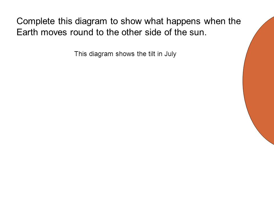 Complete this diagram to show what happens when the Earth moves round to the other side of the sun.