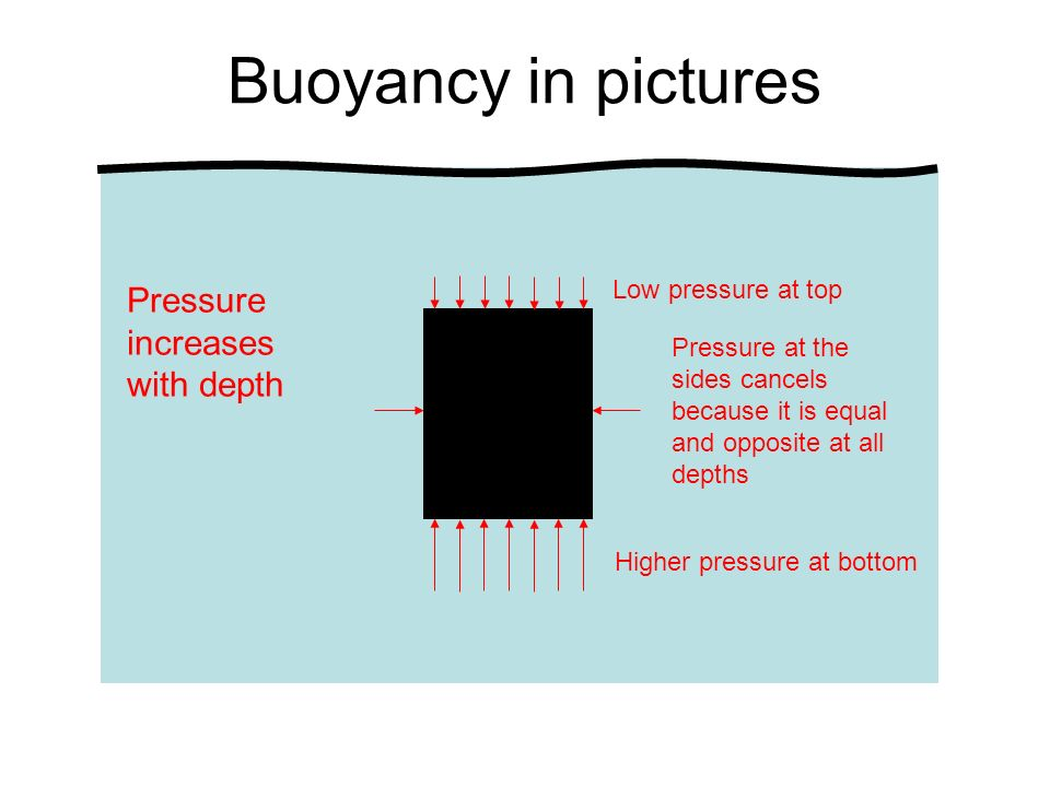 Buoyancy in pictures Pressure increases with depth Low pressure at top
