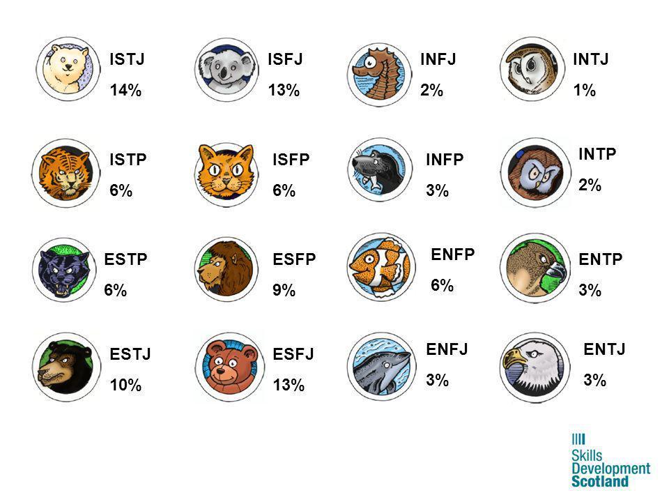 ISTJ 14% ISFJ. 13% INFJ. 2% INTJ. 1% INTP. 2% ISTP. 6% ISFP. 6% INFP. 3% ENFP. 6% ESTP.