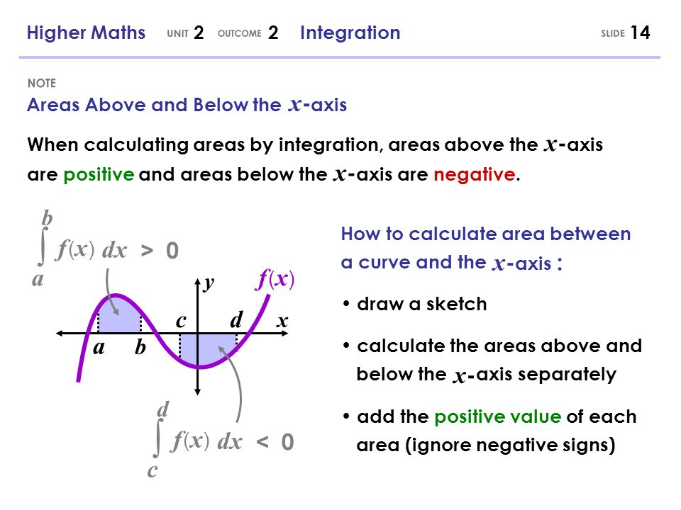 ∫ ∫ UNIT OUTCOME SLIDE NOTE y x dx f (x) a x-axis : x- f (x) c d a dx
