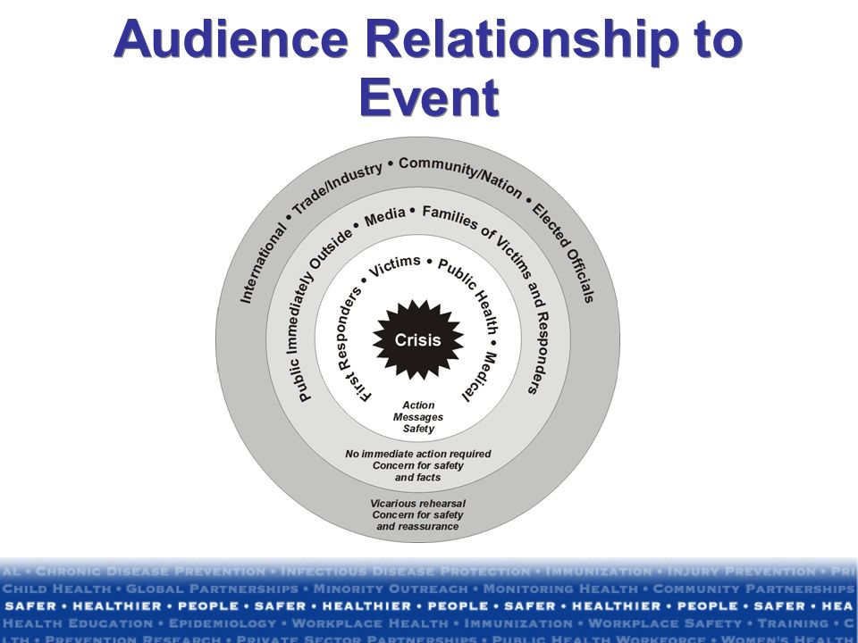Audience Relationship to Event