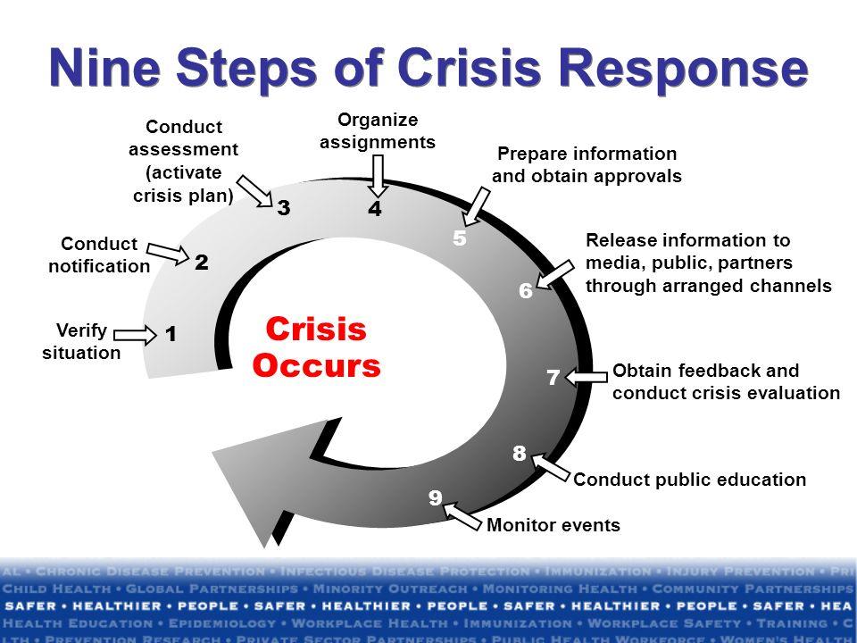 Nine Steps of Crisis Response