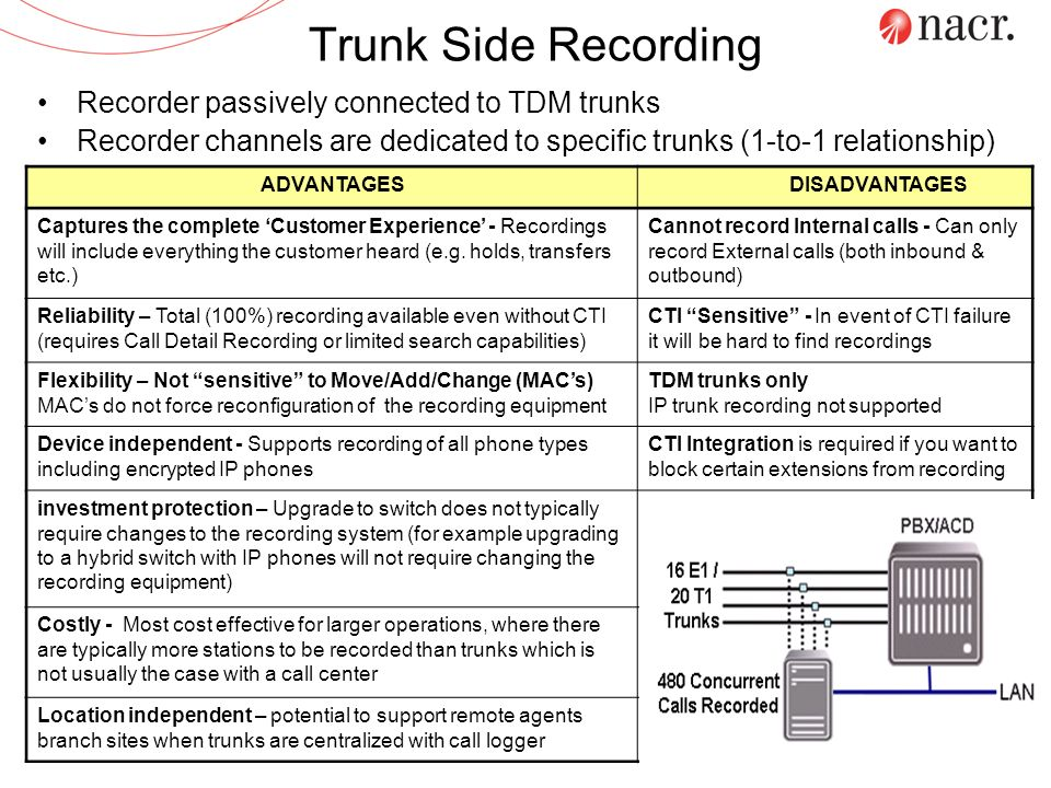 Trunk Side Recording Recorder passively connected to TDM trunks