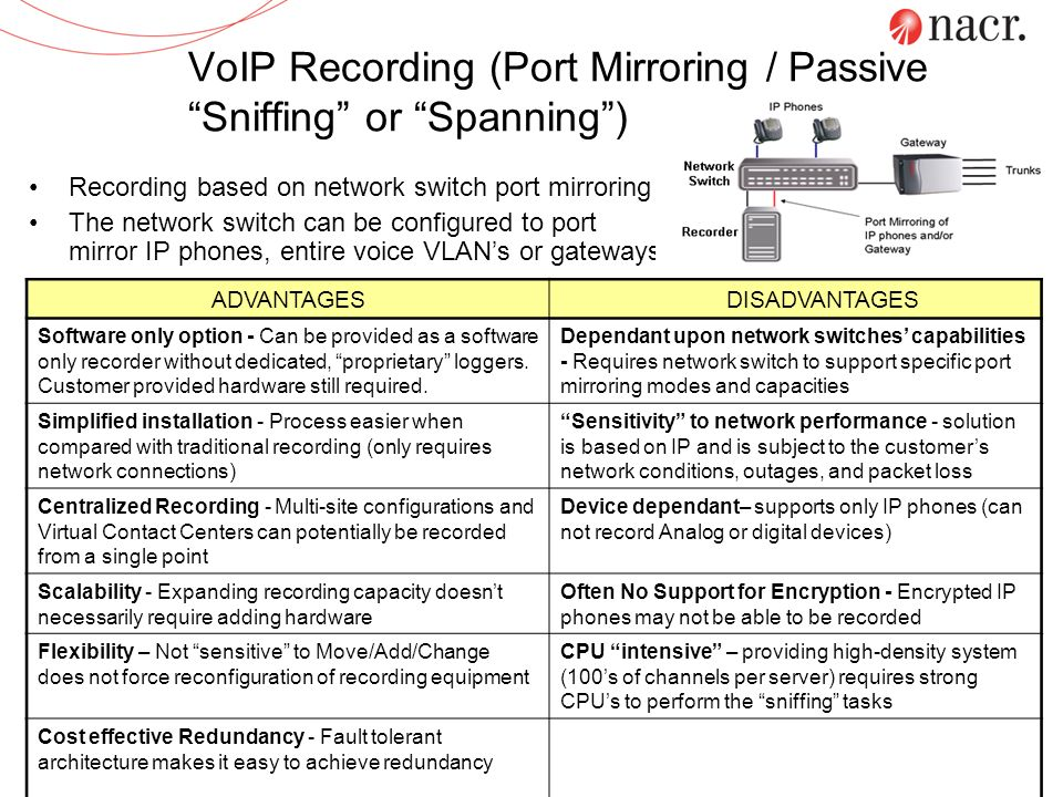 VoIP Recording (Port Mirroring / Passive Sniffing or Spanning )