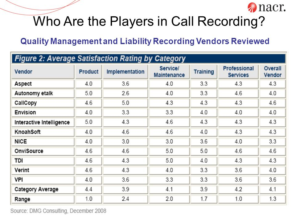 Who Are the Players in Call Recording