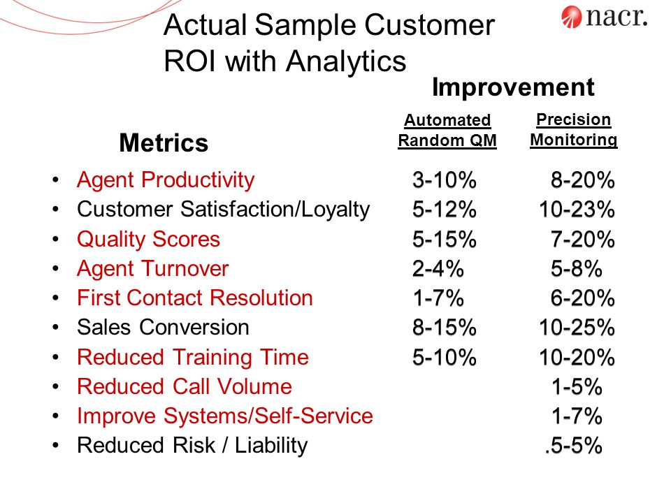 Actual Sample Customer ROI with Analytics