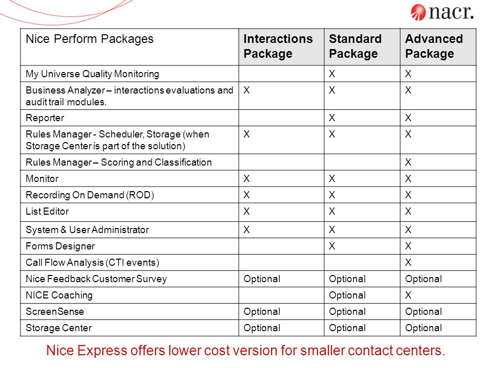 Nice Express offers lower cost version for smaller contact centers.