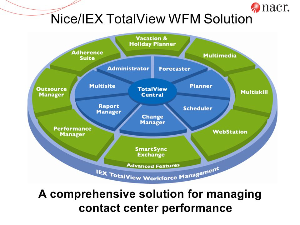 Nice/IEX TotalView WFM Solution