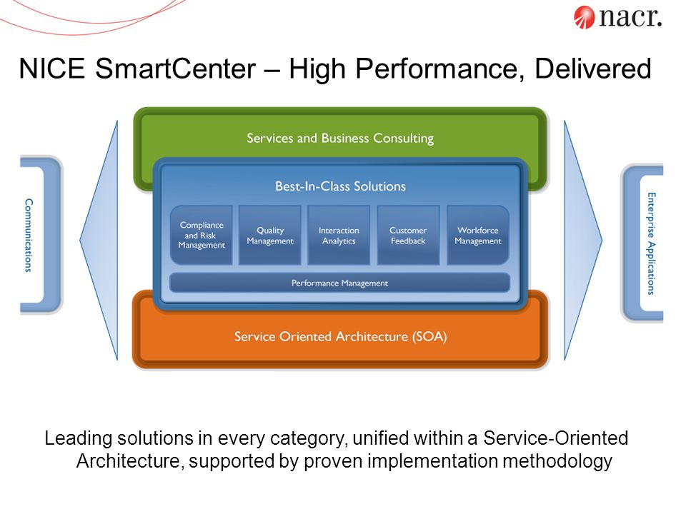 NICE SmartCenter – High Performance, Delivered