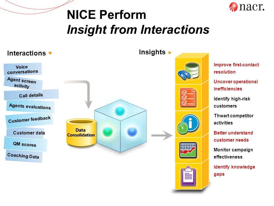 NICE Perform Insight from Interactions