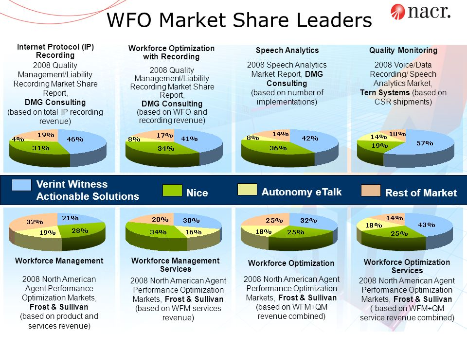 WFO Market Share Leaders