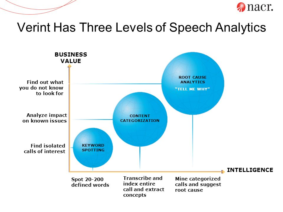 Verint Has Three Levels of Speech Analytics