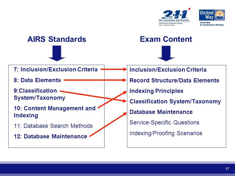 AIRS Standards Exam Content