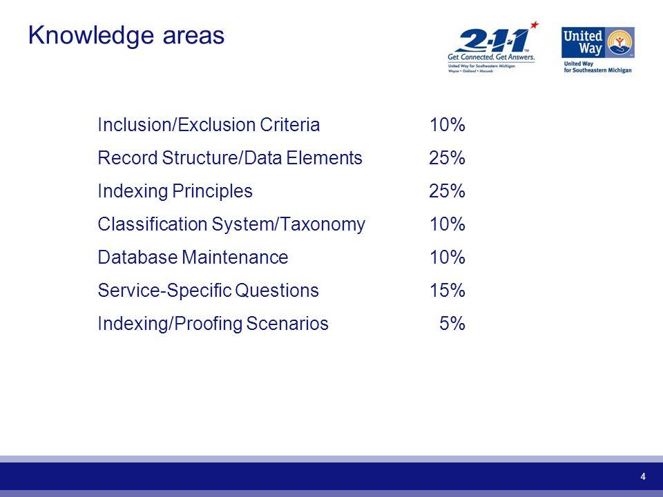 Knowledge areas Inclusion/Exclusion Criteria 10%