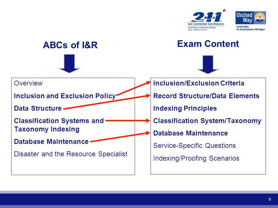 ABCs of I&R Exam Content