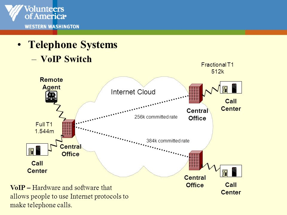 Telephone Systems VoIP Switch Internet Cloud