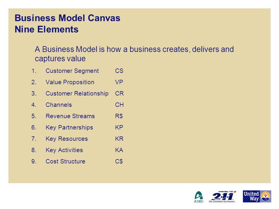 Business Model Canvas Nine Elements