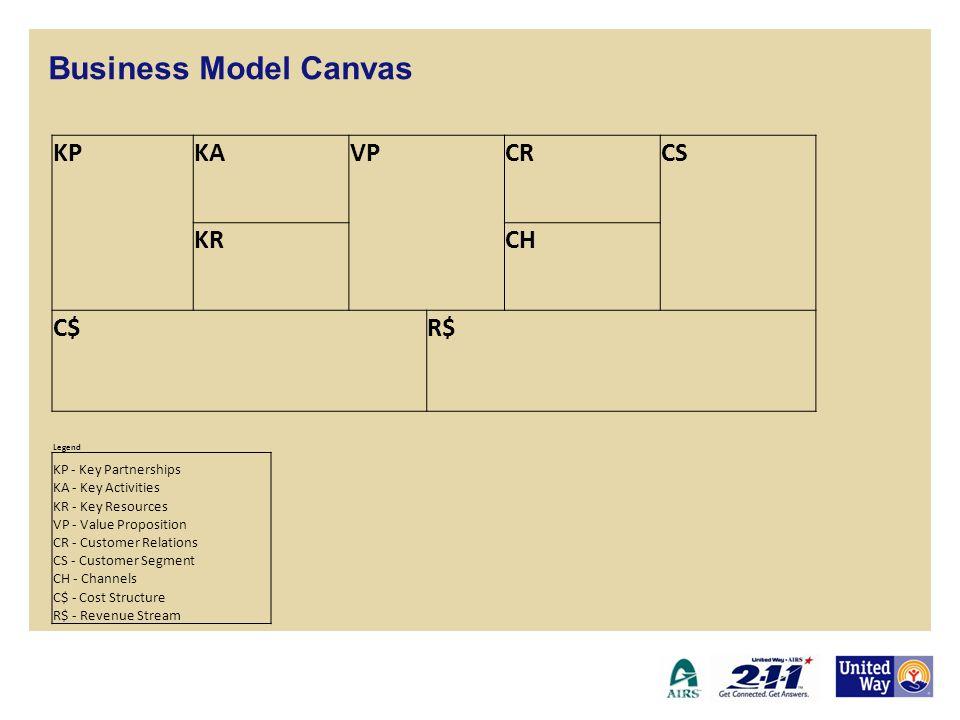 Business Model Canvas KP KA VP CR CS KR CH C$ R$ 9 Core Elements
