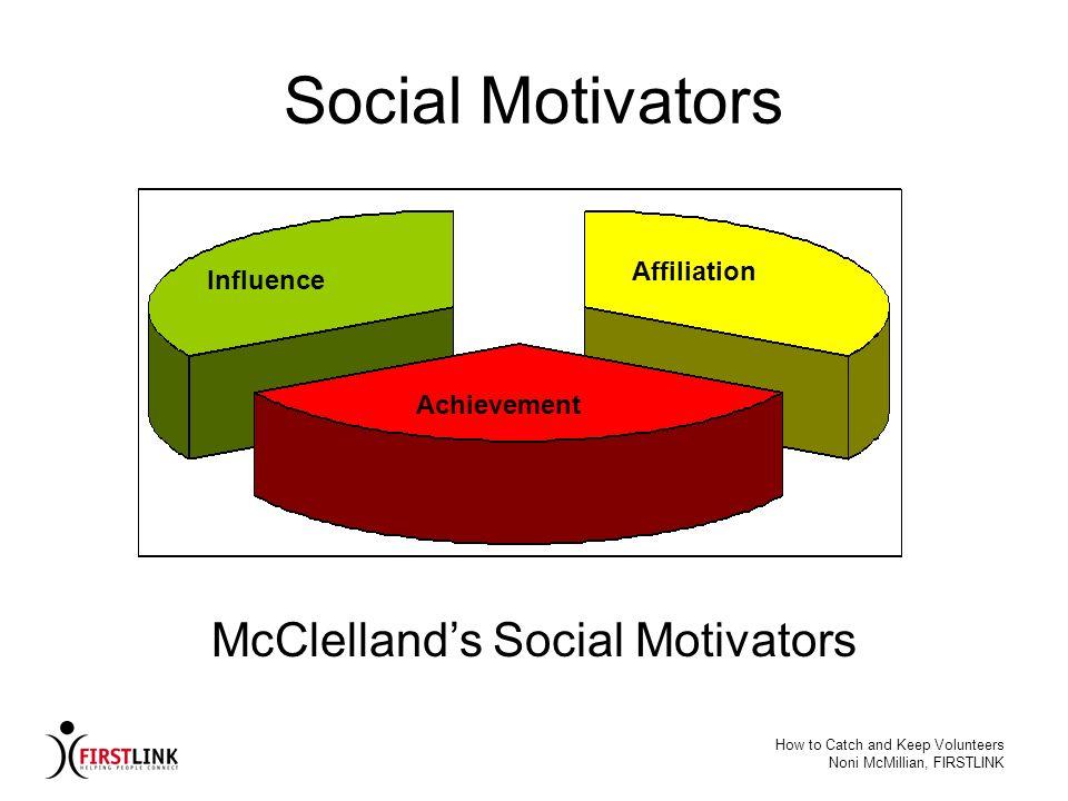 McClelland's Social Motivators